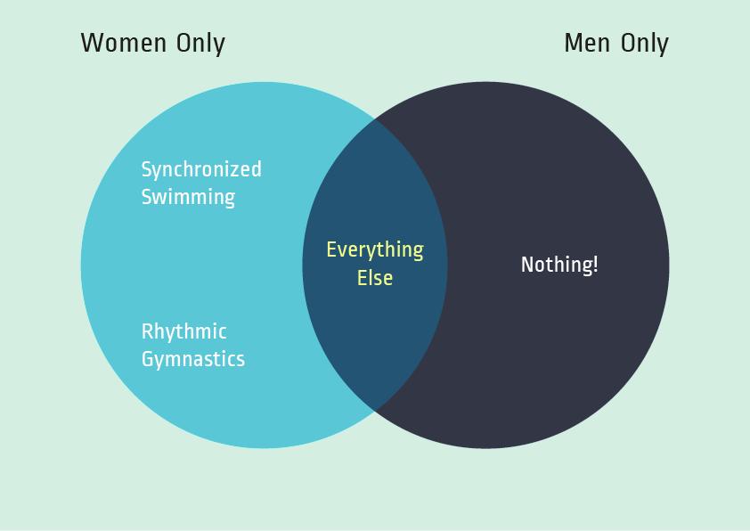 Men Venn Diagram Doritrcatodos